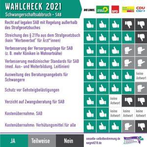 """Pressemitteilung: Bündnis für sexuelle Selbstbestimmung und Kampagne """"150 Jahre Widerstand gegen § 218"""" prüfen die Parteien – Veröffentlichung der Wahlprüfsteine 2021"""